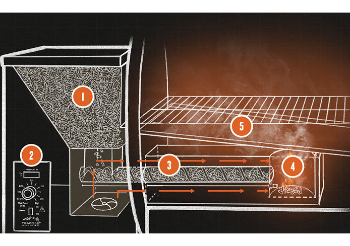 694x439-traeger-how-it-works.jpg?Revision=43VY&Timestamp=qzN6qG